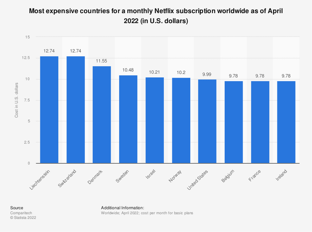 Statistic: Most expensive countries for a monthly Netflix subscription worldwide as of April 2019 (in U.S. dollars) | Statista