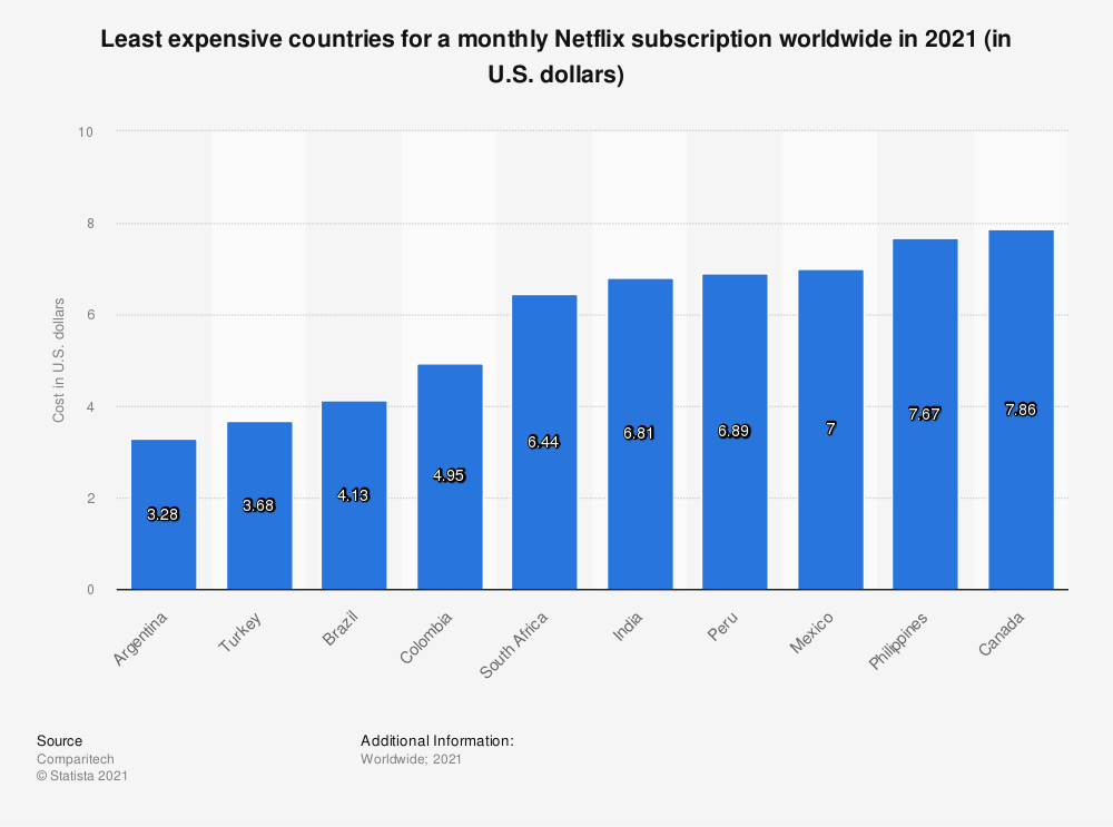 Statistic: Least expensive countries for a monthly Netflix subscription worldwide as of April 2019 (in U.S. dollars) | Statista