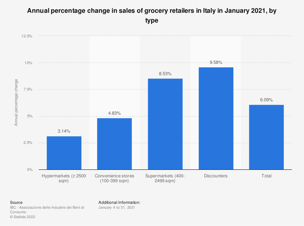 Statistic: Annual percentage change in sales of food retailers in Italy in February 2020, by type  | Statista