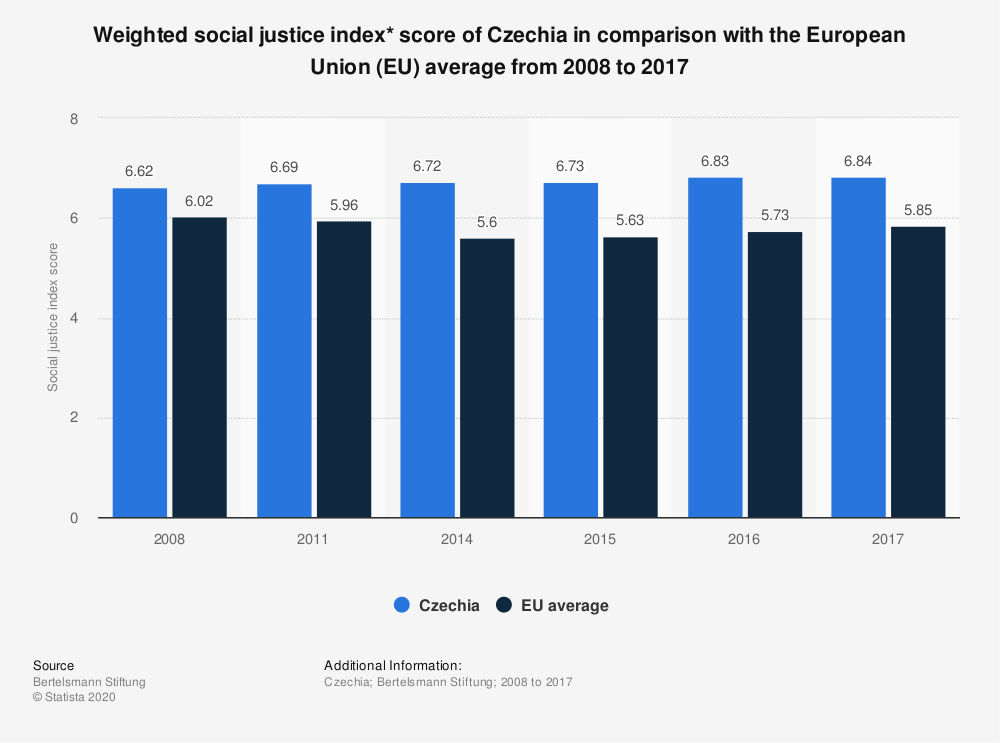 Statistic: Weighted social justice index* score of Czechia in comparison with the European Union (EU) average from 2008 to 2017 | Statista