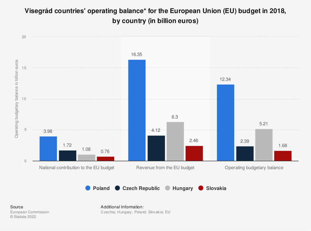 Statistic: Visegrád countries' operating balance* for the European Union (EU) budget in 2017, by country (in billion euros) | Statista