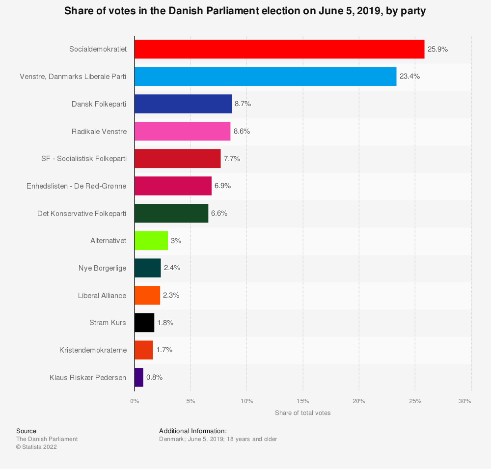 Statistic: Share of votes in the Danish Parliament election on June 5, 2019, by party | Statista