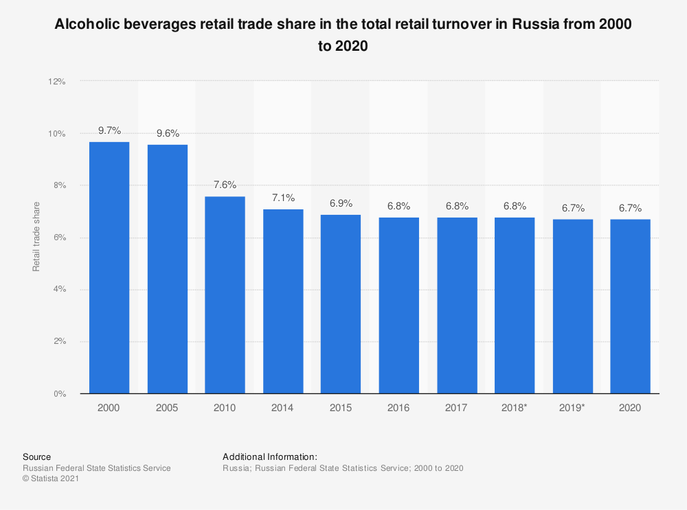 Statistic: Alcoholic beverages retail trade share of total retail turnover in Russia from 2000 to 2018* | Statista