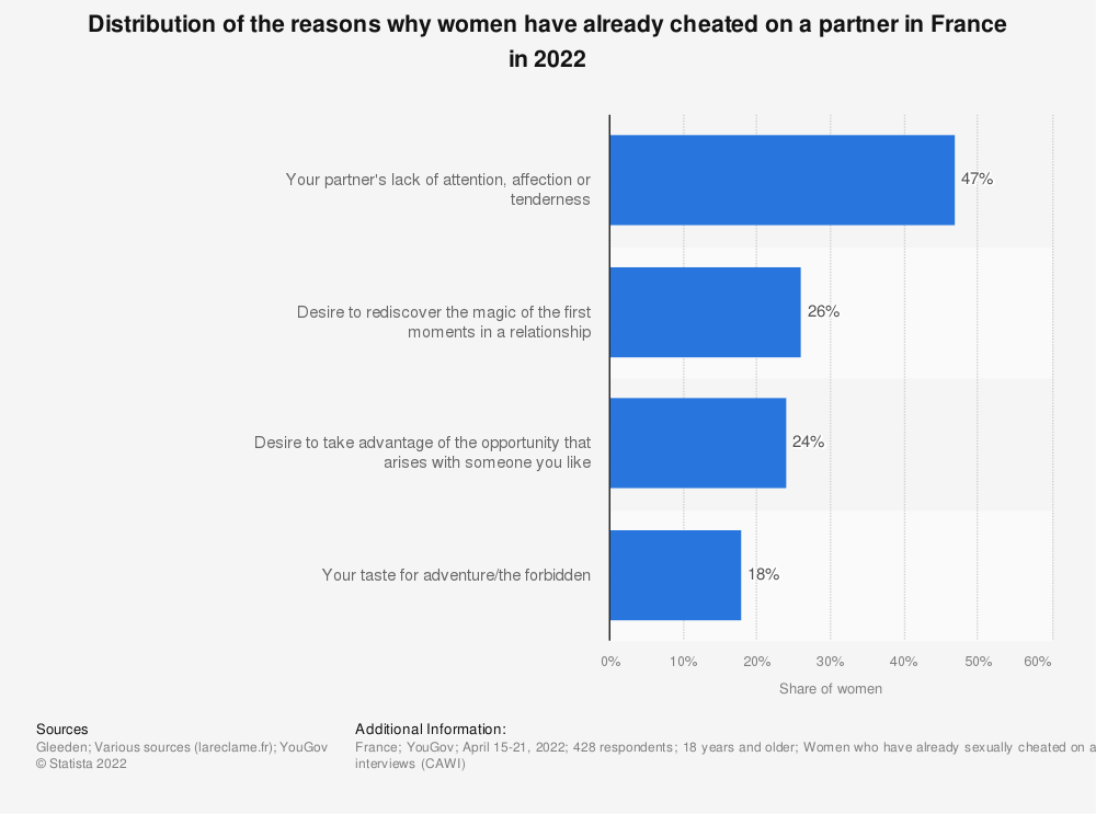 Statistic: Distribution of the reasons why women have already cheated on a partner in France in 2019 | Statista