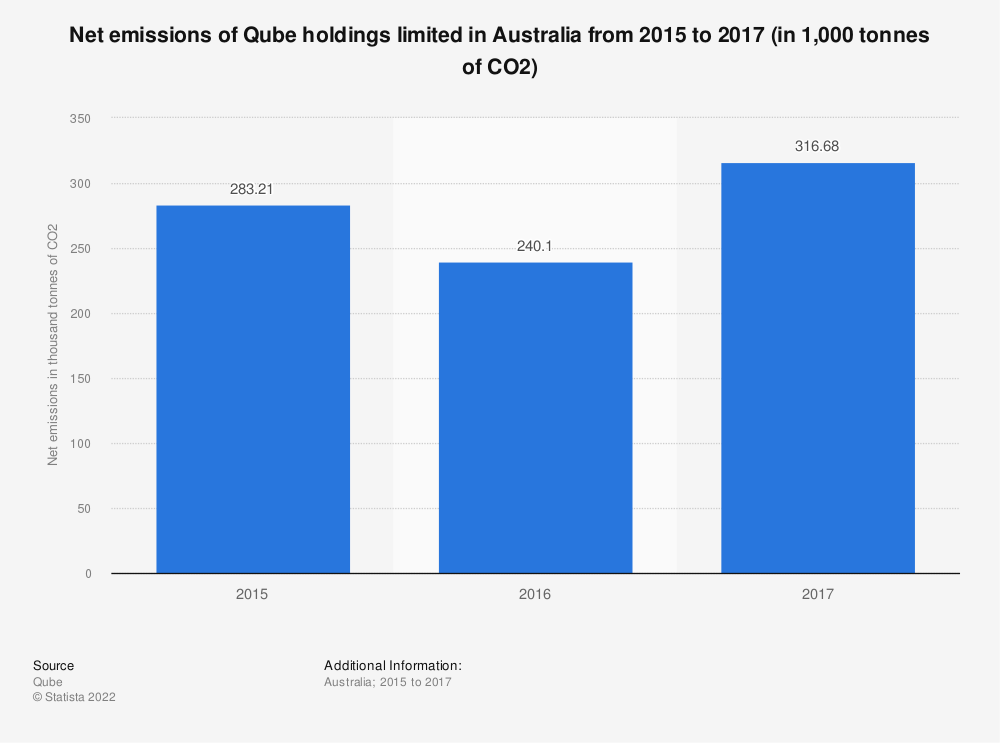 Statistic: Net emissions of Qube holdings limited in Australia from 2015 to 2017 (in 1,000 tonnes of CO2)   Statista