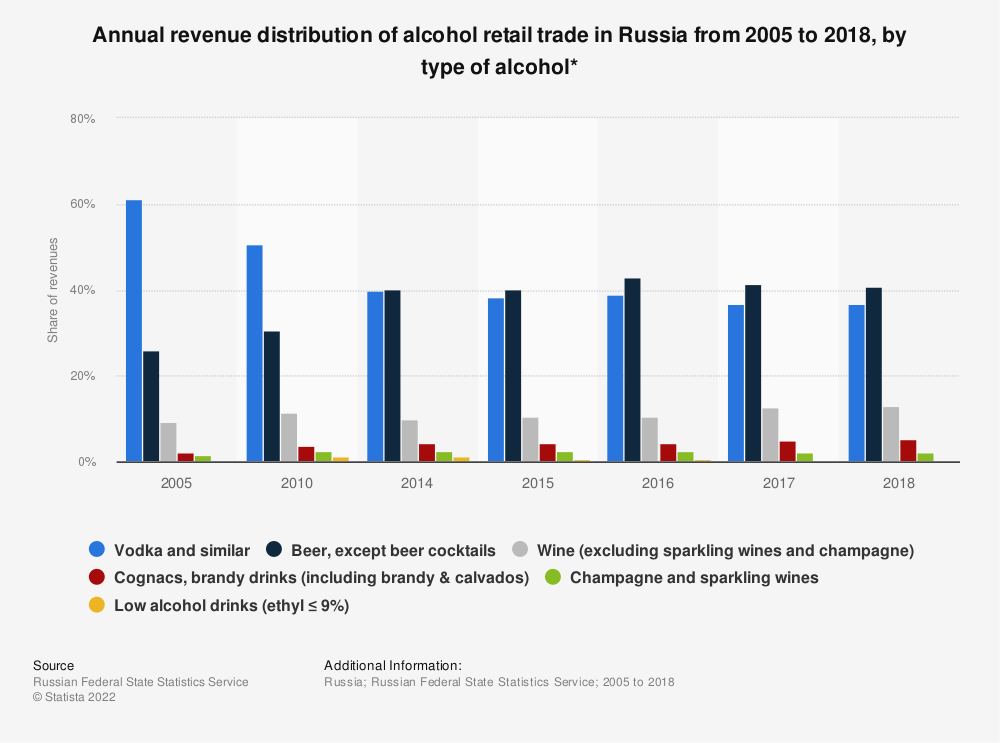 Statistic: Annual revenue distribution of alcohol retail trade in Russia from 2005 to 2018, by type of alcohol* | Statista