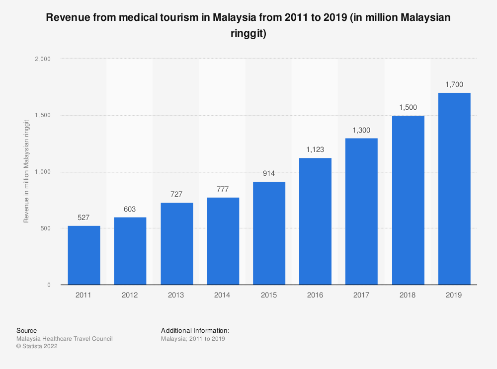 Statistic: Revenue from medical tourism in Malaysia from 2011 to 2018 (in million Malaysian ringgit) | Statista