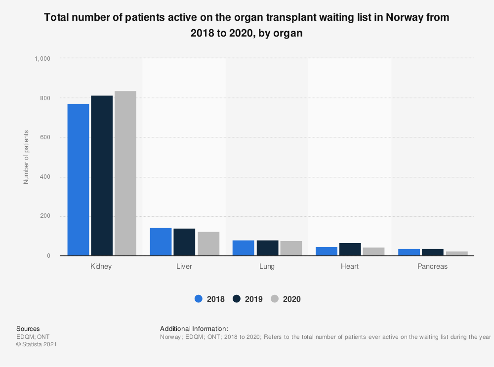 Statistic: Total number of patients active on the organ transplant waiting list in Norway from 2015 to 2019, by organ | Statista