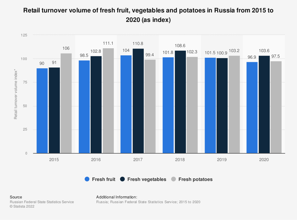 Statistic: Retail turnover volume of fresh fruit, vegetables and potatoes in Russia from 2015 to 2019 (as index*) | Statista