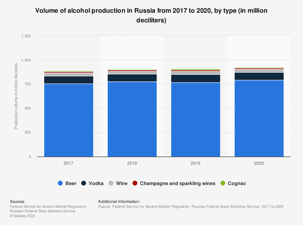 Statistic: Volume of alcohol production in Russia from Jan-Nov 2018 to Jan-Nov 2019*, by type (in million liters) | Statista