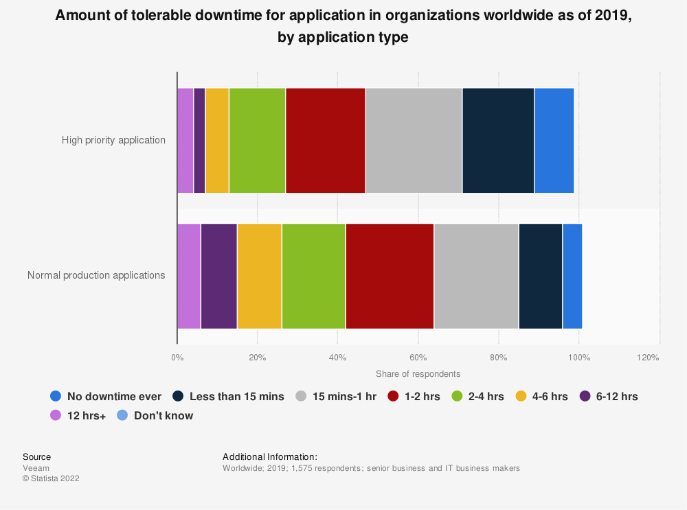Statistic: Amount of tolerable downtime for application in organizations worldwide as of 2019, by application type | Statista