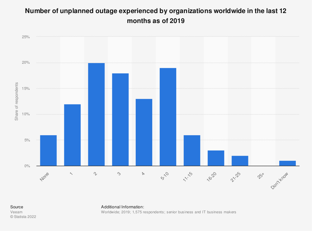 Statistic: Number of unplanned outage experienced by organizations worldwide in the last 12 months as of 2019 | Statista