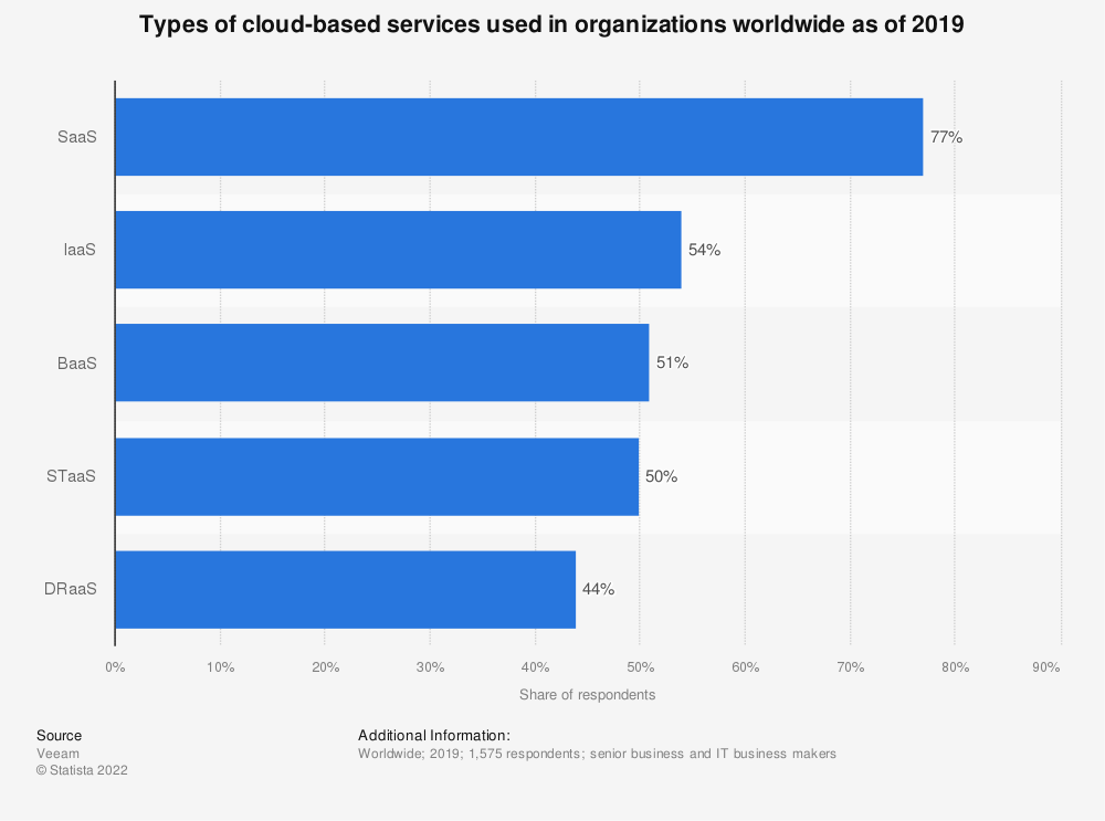 Statistic: Types of cloud-based services used in organizations worldwide as of 2019 | Statista