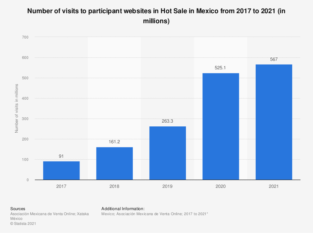 Statistic: Number of visits to participant websites in Hot Sale in Mexico from 2017 to 2020 (in millions) | Statista