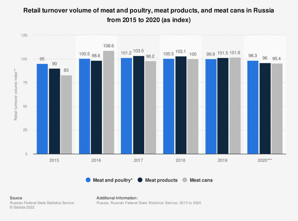 Statistic: Retail turnover volume of meat and poultry*, meat products, and meat cans in Russia from 2015 to 2019 (as index**)   Statista