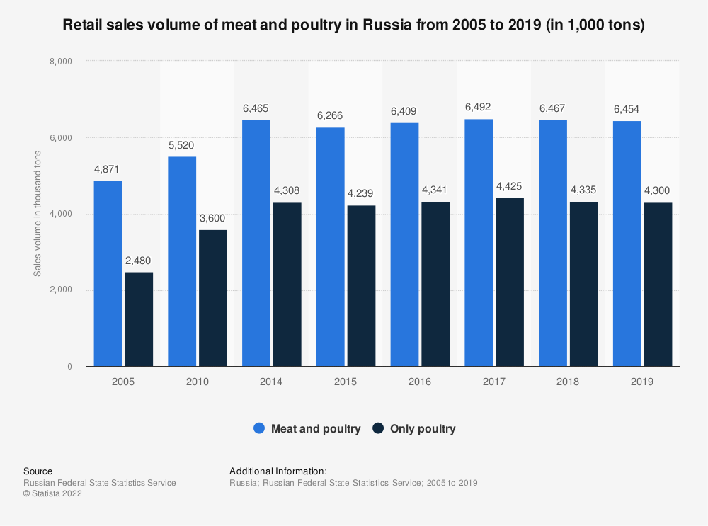 Statistic: Retail sales volume of meat and poultry in Russia from 2005 to 2017* (in 1,000 tons) | Statista