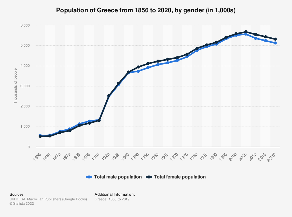 Statistic: Population of Greece from 1856 to 2020, by gender (in 1,000s) | Statista