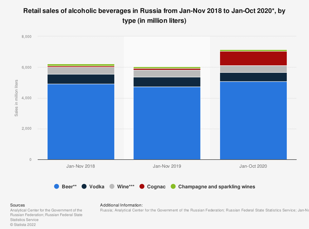 Statistic: Retail sales of alcoholic beverages in Russia from Jan-Nov 2018 to Jan-Nov 2019*, by type (in million liters) | Statista
