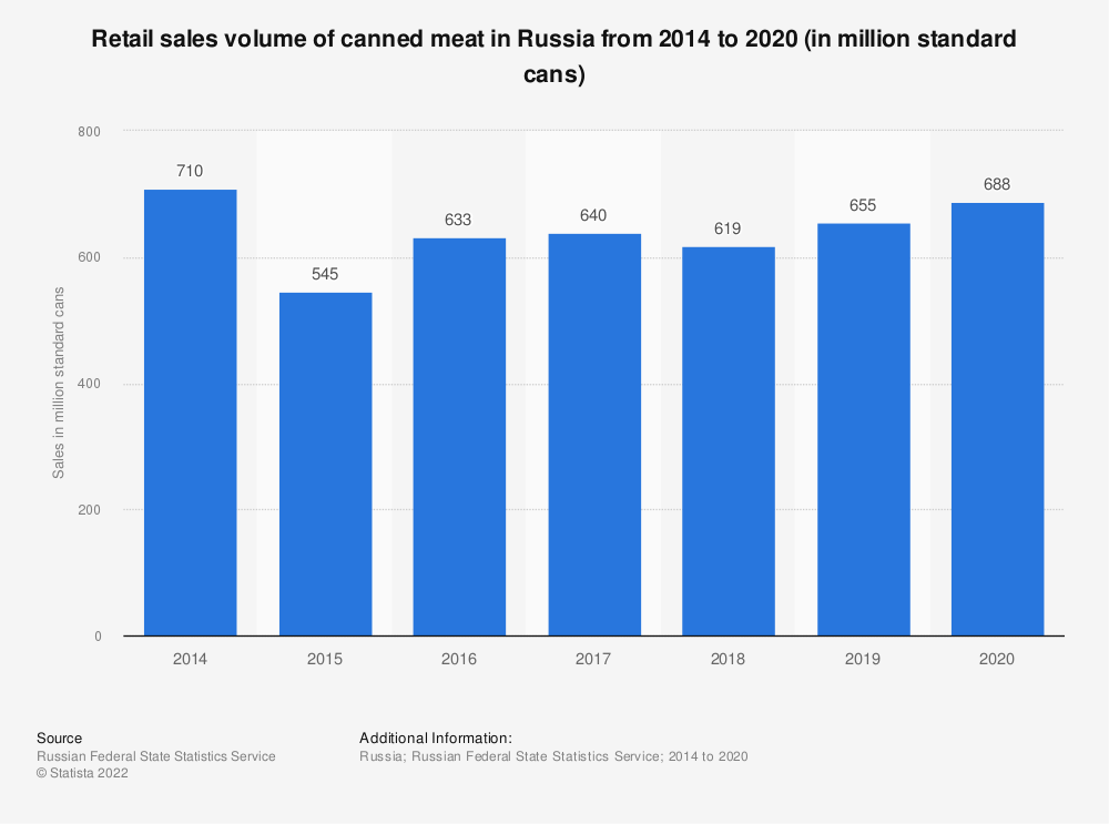 Statistic: Retail sales volume of canned meat in Russia from 2000 to 2017* (in million standard cans) | Statista