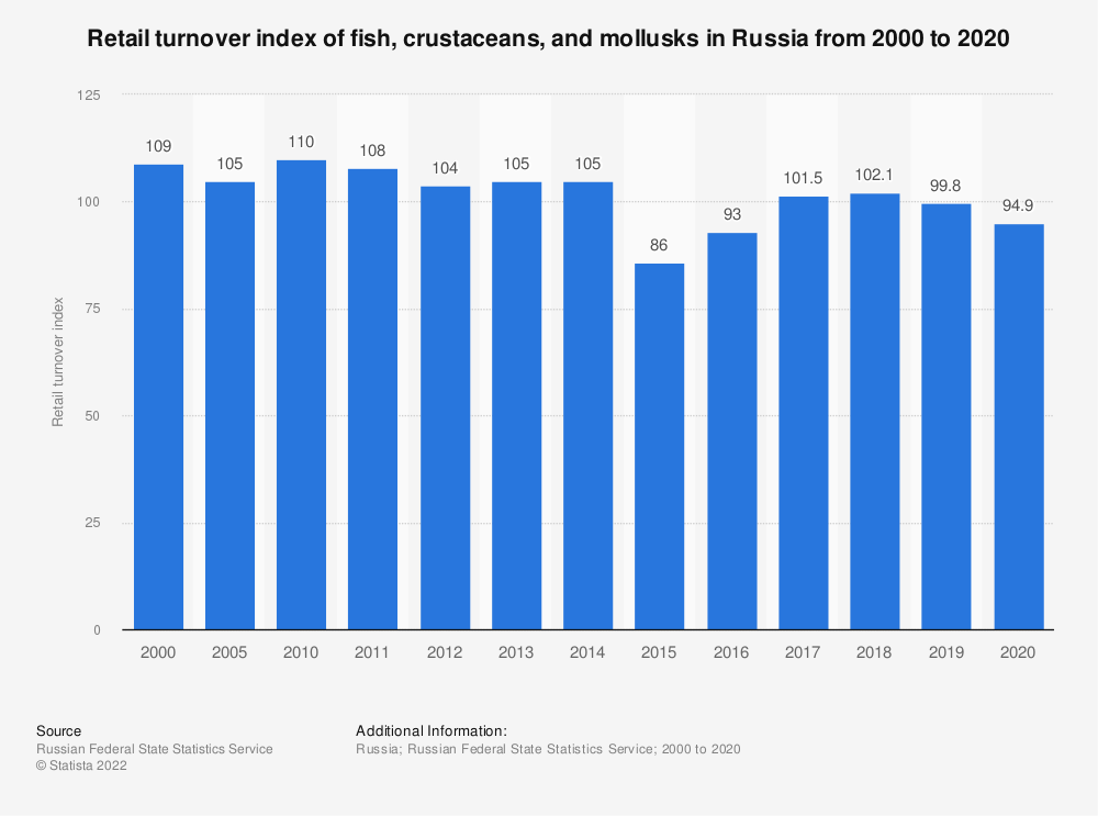 Statistic: Retail turnover volume of fish, crustaceans, and mollusks in Russia from 2000 to 2018 (as index*) | Statista