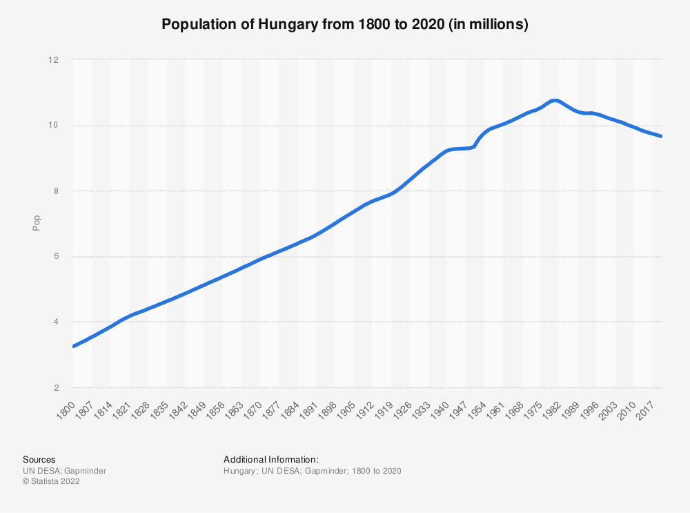 Statistic: Population of Hungary from 1800 to 2020 (in millions) | Statista