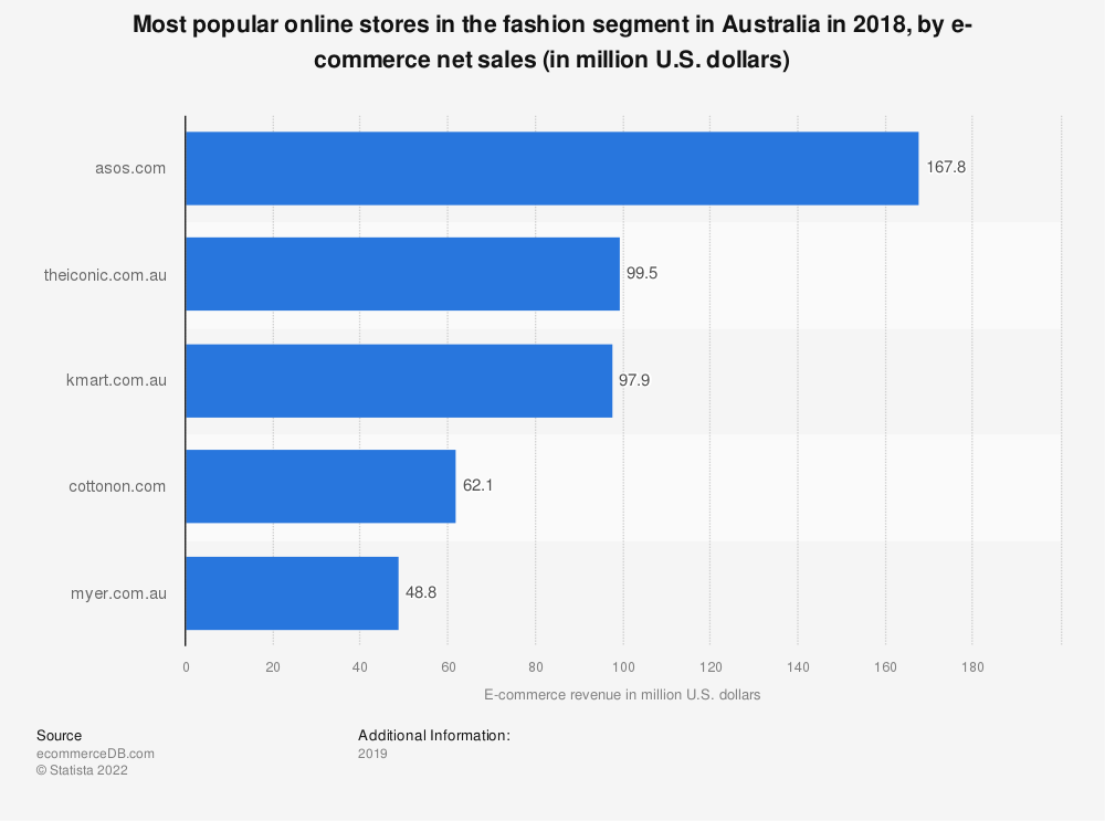 Statistic: Most popular online stores in the fashion segment in Australia in 2018, by e-commerce net sales (in million U.S. dollars) | Statista
