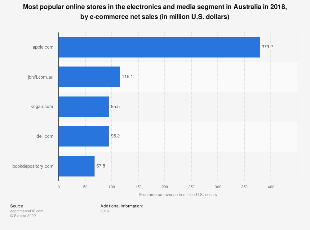 Statistic: Most popular online stores in the electronics and media segment in Australia in 2018, by e-commerce net sales (in million U.S. dollars) | Statista