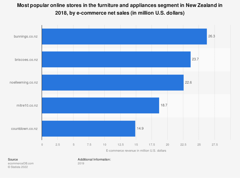 Statistic: Most popular online stores in the furniture and appliances segment in New Zealand in 2018, by e-commerce net sales (in million U.S. dollars) | Statista