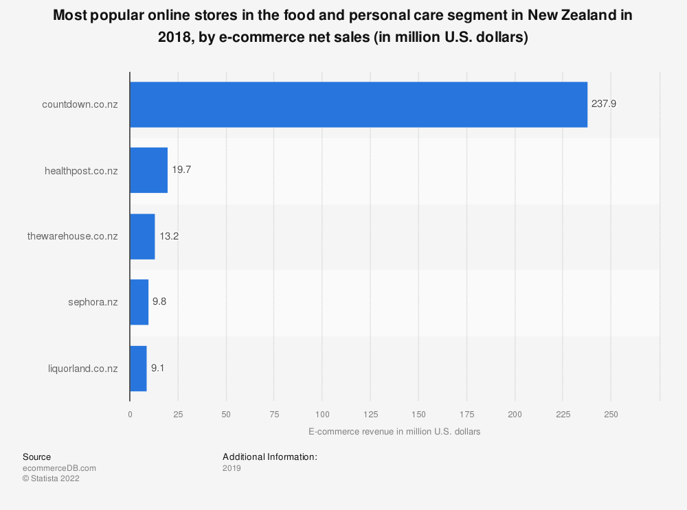 Statistic: Most popular online stores in the food and personal care segment in New Zealand in 2018, by e-commerce net sales (in million U.S. dollars) | Statista