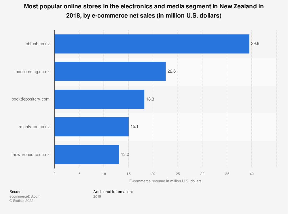Statistic: Most popular online stores in the electronics and media segment in New Zealand in 2018, by e-commerce net sales (in million U.S. dollars) | Statista