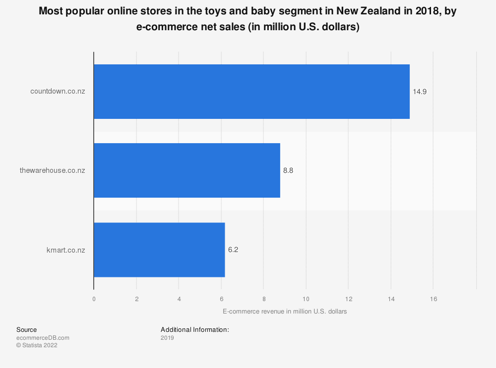 Statistic: Most popular online stores in the toys and baby segment in New Zealand in 2018, by e-commerce net sales (in million U.S. dollars) | Statista