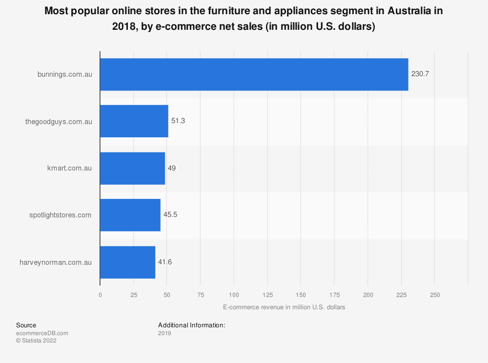Statistic: Most popular online stores in the furniture and appliances segment in Australia in 2018, by e-commerce net sales (in million U.S. dollars) | Statista