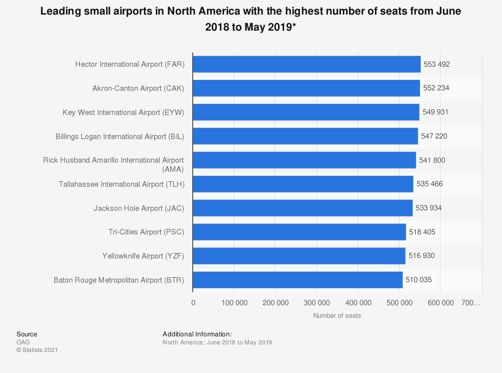 Statistic: Leading small airports in North America with the highest number of seats from June 2018 to May 2019* | Statista