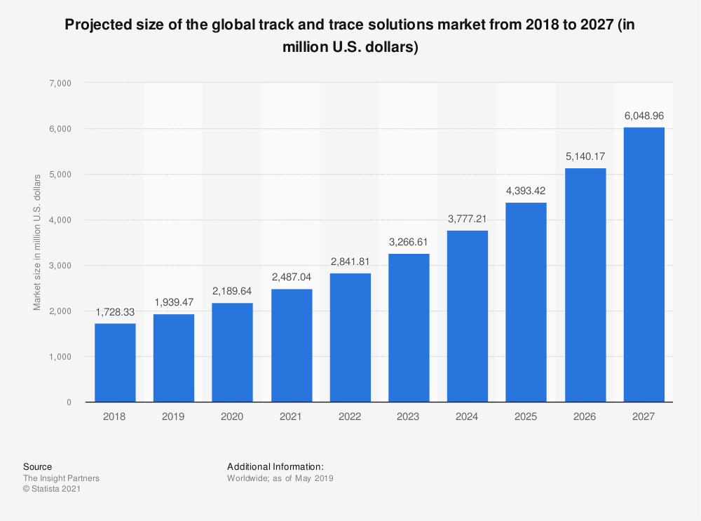 Statistic: Projected size of the global track and trace solutions market from 2018 to 2027 (in million U.S. dollars) | Statista