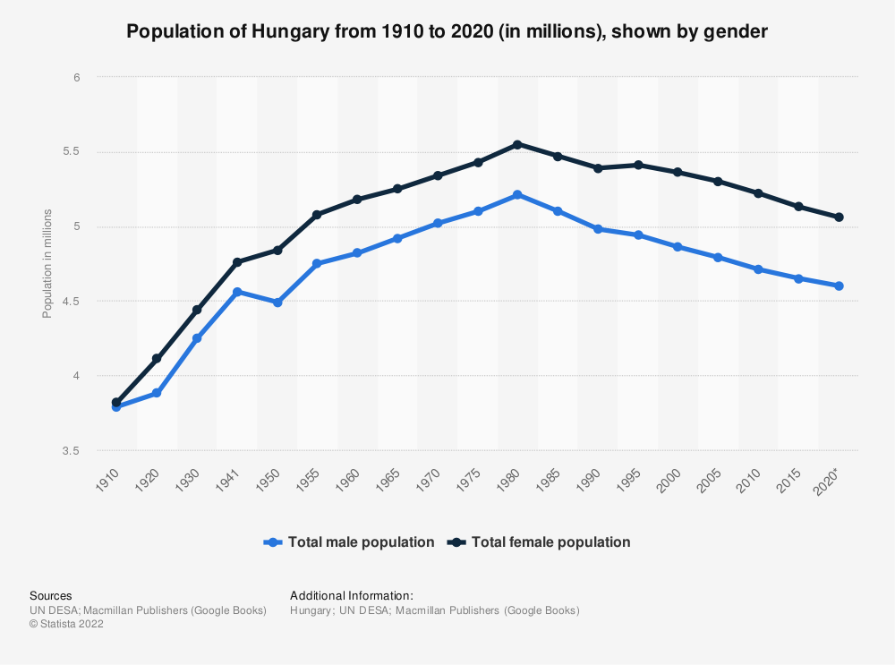 Statistic: Population of Hungary from 1910 to 2020 (in millions), shown by gender | Statista