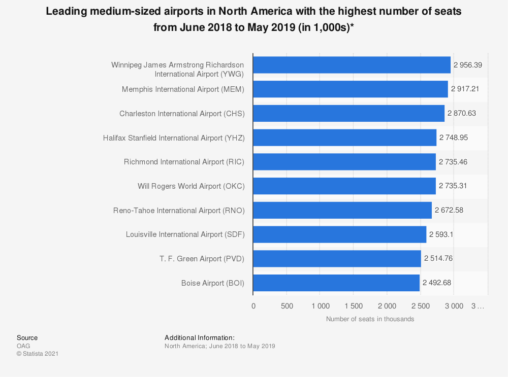 Statistic: Leading medium-sized airports in North America with the highest number of seats from June 2018 to May 2019 (in 1,000s)* | Statista