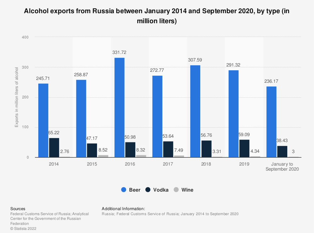 Statistic: Alcohol exports from Russia between 2014 and 2017, by type (in million liters) | Statista