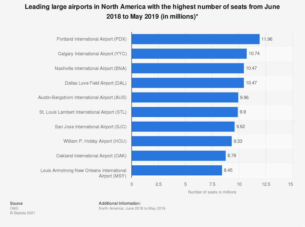 Statistic: Leading large airports in North America with the highest number of seats from June 2018 to May 2019 (in millions)* | Statista