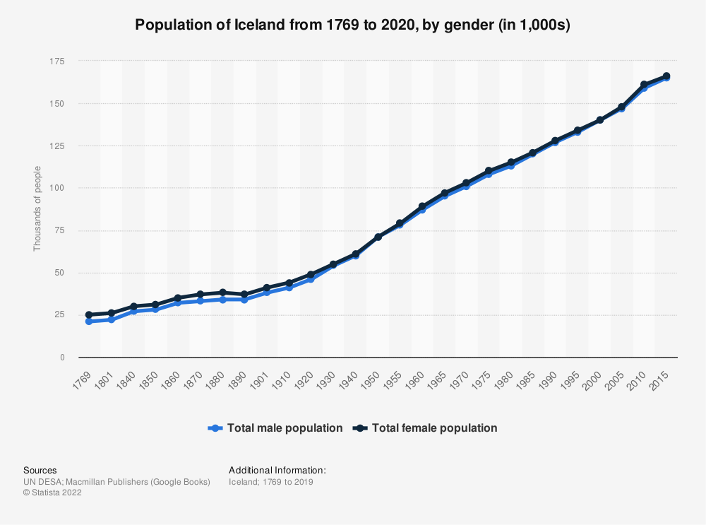 Statistic: Population of Iceland from 1769 to 2020, by gender (in 1,000s) | Statista