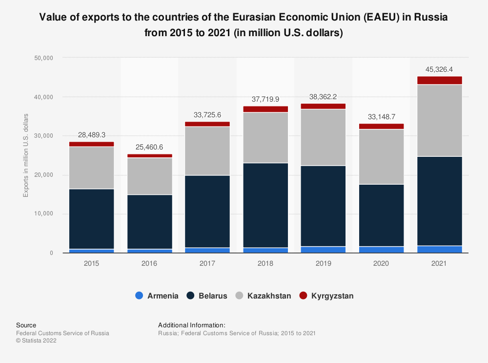 Statistic: Value of Russian exports to the countries of the Eurasian Economic Union* from 2015 to 2018 (in million U.S. dollars) | Statista