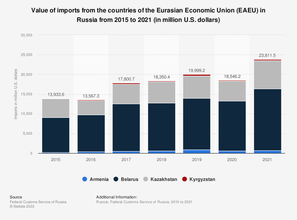 Statistic: Value of imports from the countries of the Eurasian Economic Union* in Russia from 2015 to 2019 (in million U.S. dollars) | Statista