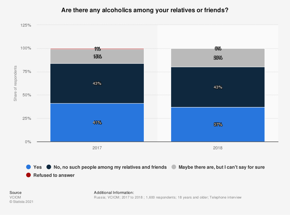 Statistic: Are there any alcoholics among your relatives or friends?* | Statista