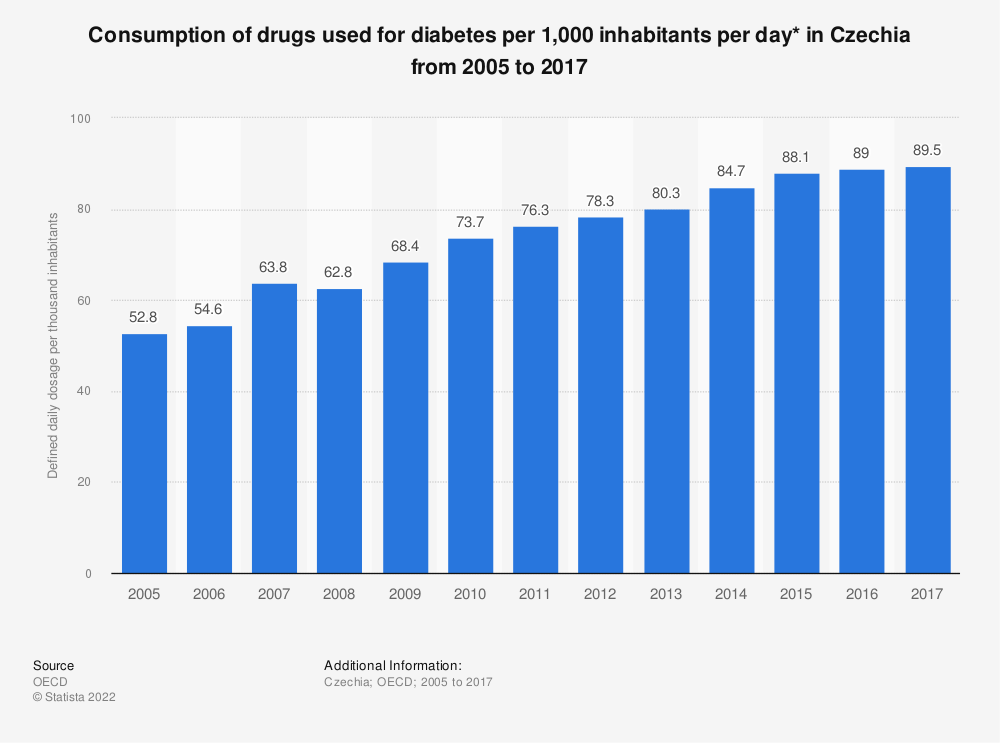 Statistic: Consumption of drugs used for diabetes per 1,000 inhabitants per day* in Czechia from 2005 to 2017 | Statista