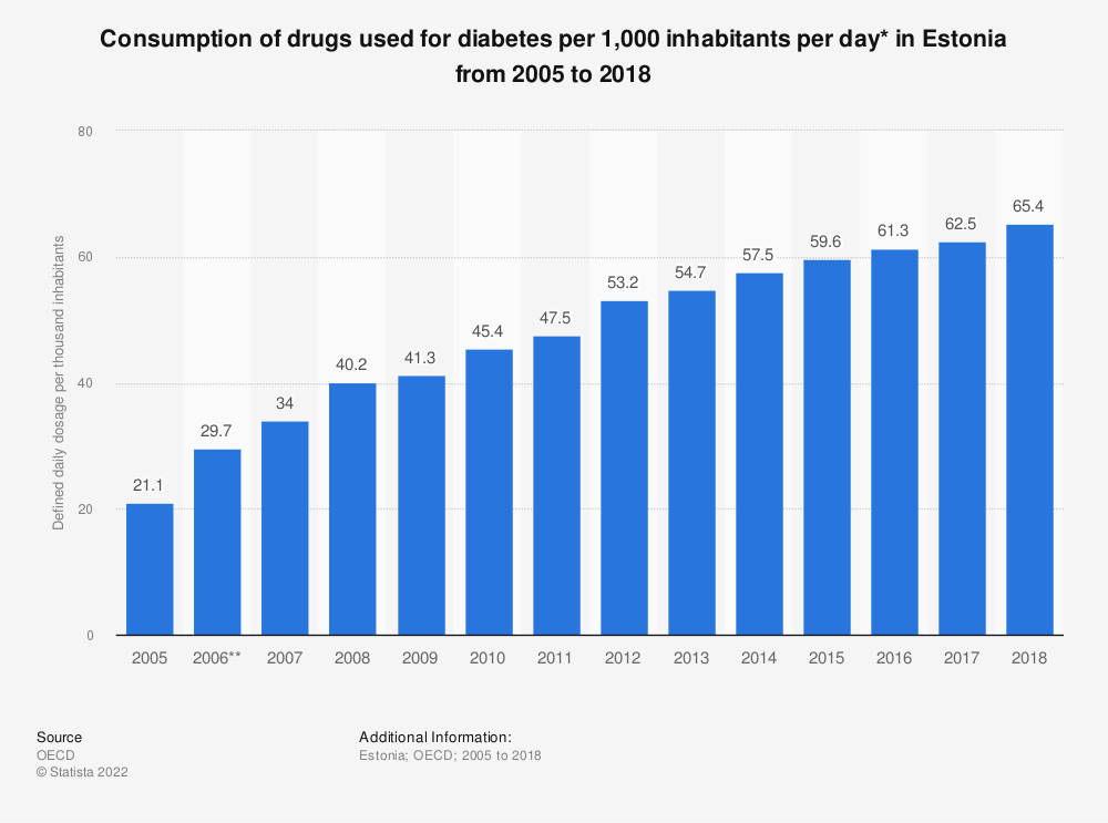 Statistic: Consumption of drugs used for diabetes per 1,000 inhabitants per day* in Estonia from 2005 to 2018   Statista