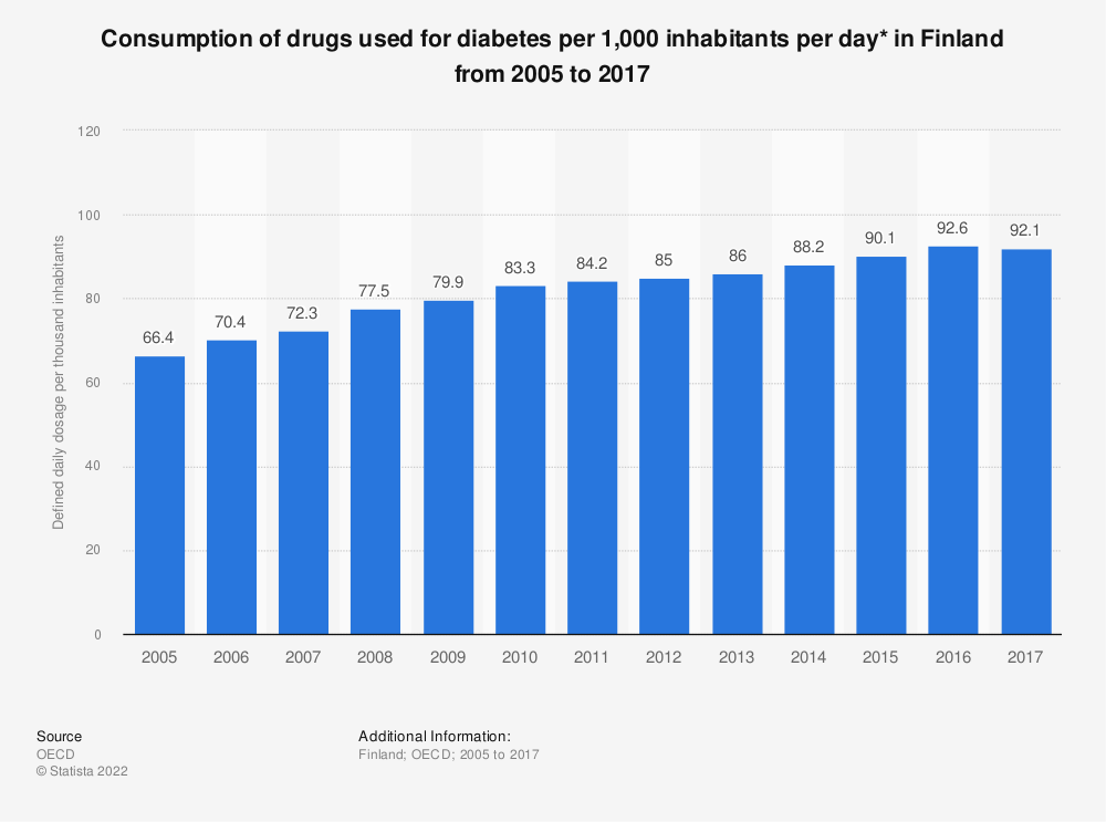 Statistic: Consumption of drugs used for diabetes per 1,000 inhabitants per day* in Finland from 2005 to 2016 | Statista