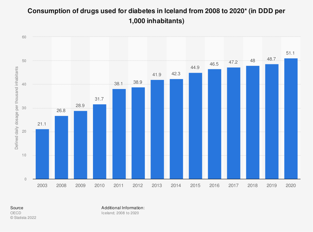 Statistic: Consumption of drugs used for diabetes per 1,000 inhabitants per day* in Iceland from 2008 to 2018 | Statista