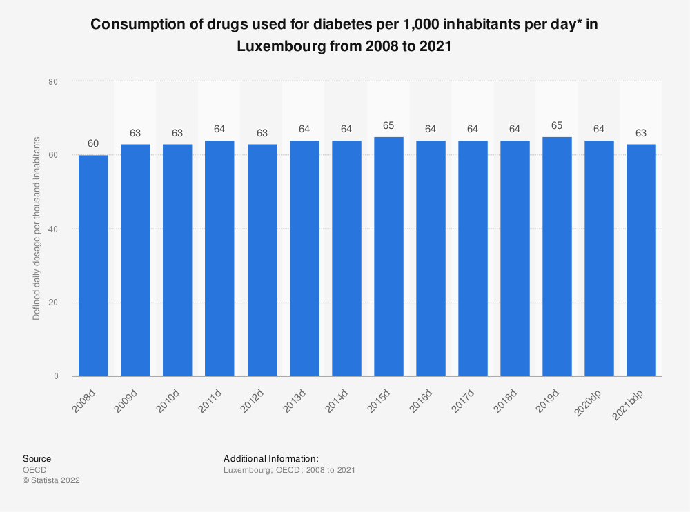 Statistic: Consumption of drugs used for diabetes per 1,000 inhabitants per day* in Luxembourg from 2005 to 2017 | Statista