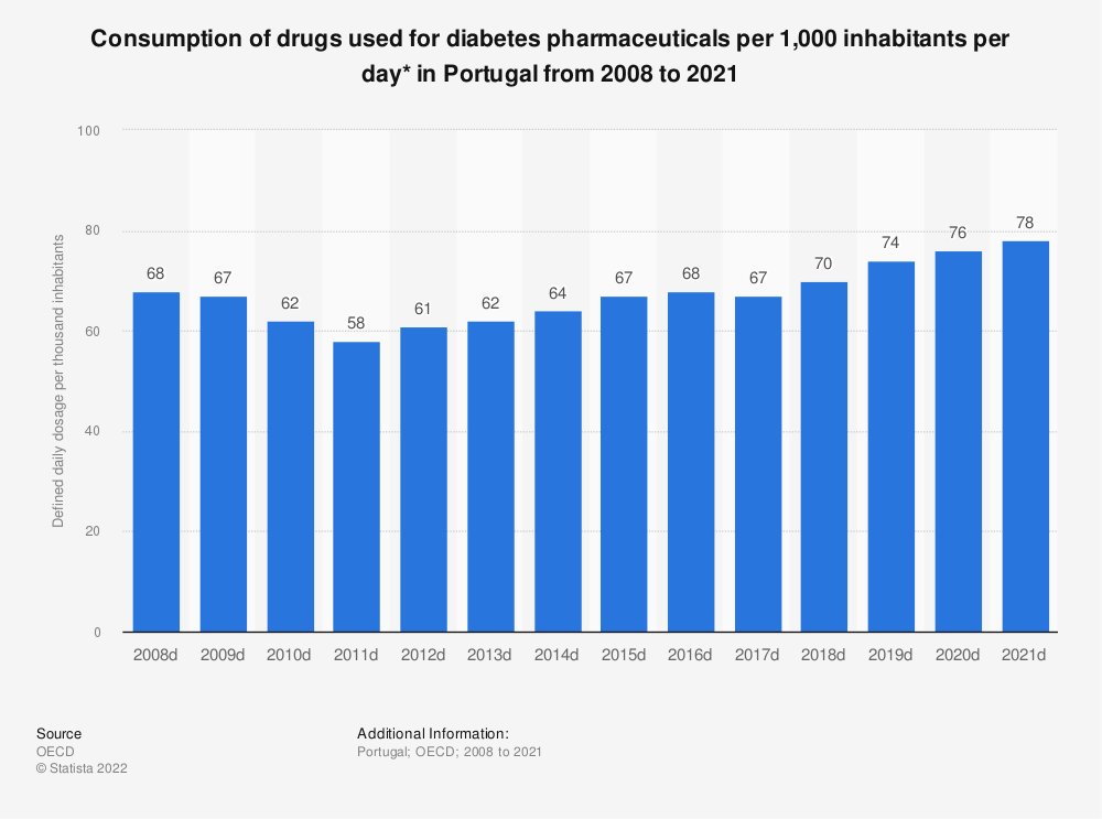 Statistic: Consumption of drugs used for diabetes pharmaceuticals per 1,000 inhabitants per day* in Portugal from 2005 to 2018 | Statista