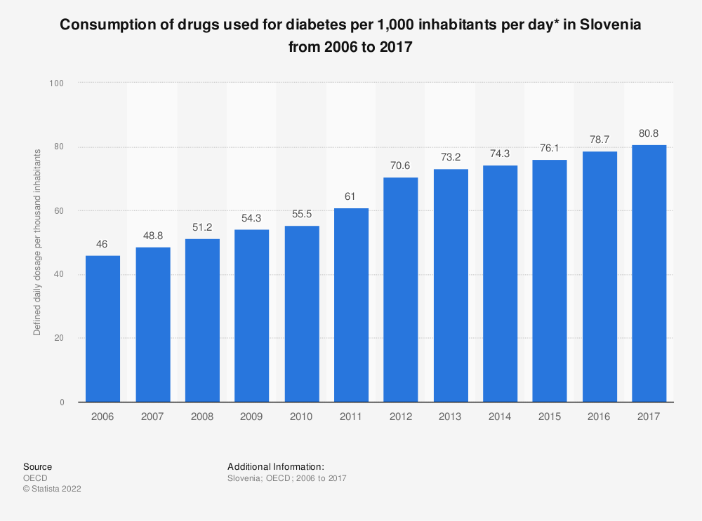 Statistic: Consumption of drugs used for diabetes per 1,000 inhabitants per day* in Slovenia from 2006 to 2016 | Statista
