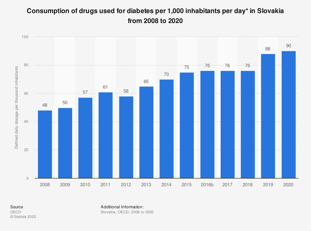 Statistic: Consumption of drugs used for diabetes per 1,000 inhabitants per day* in Slovakia from 2005 to 2017 | Statista